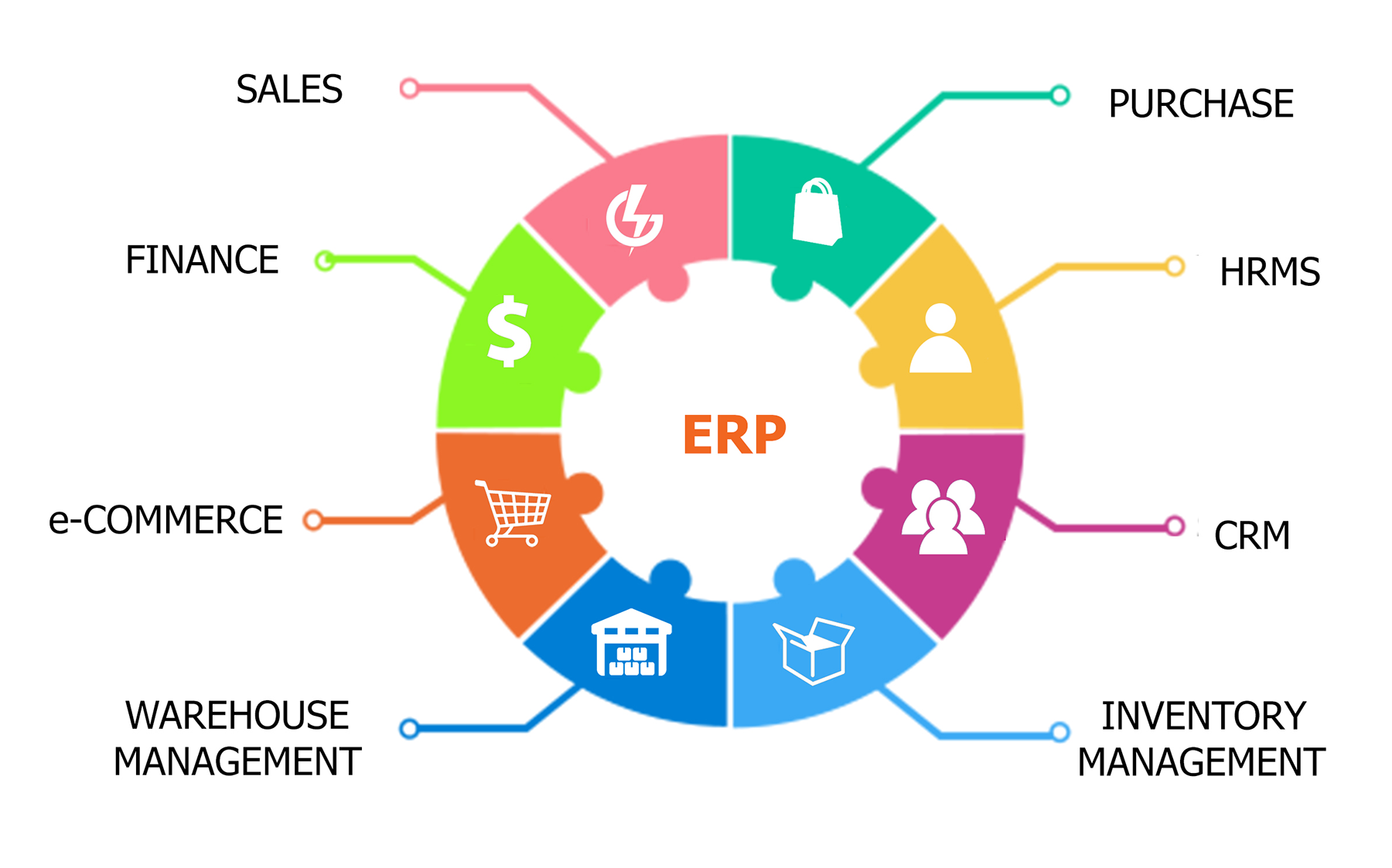 what will you implement first erp crm or scm Web based erp, web based crm, hospital this has been proved that after using supply chain management software, you will get easy and greater visibility regarding business handlers should now implement the supply chain management system to place better collaboration with the.