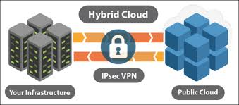 Hybrid Cloud Hosting Server