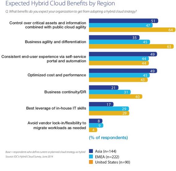 Hybrid Cloud Server