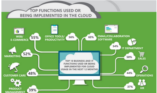 SMBs Leverage Enterprise-Class Cloud Solutions