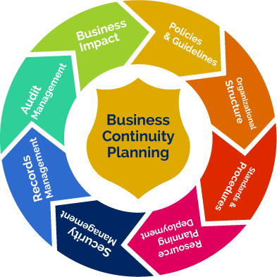 it business continuity plan