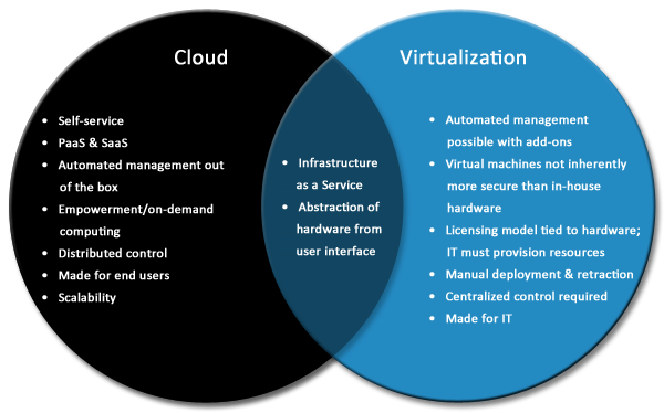 How is Cloud Computing Distinct from Virtualization?