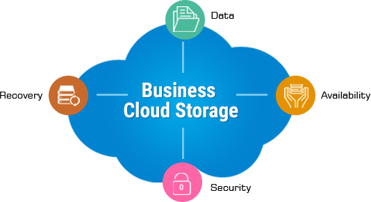 Business Cloud Storage What Is It