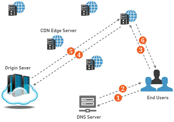 Cloud CDN