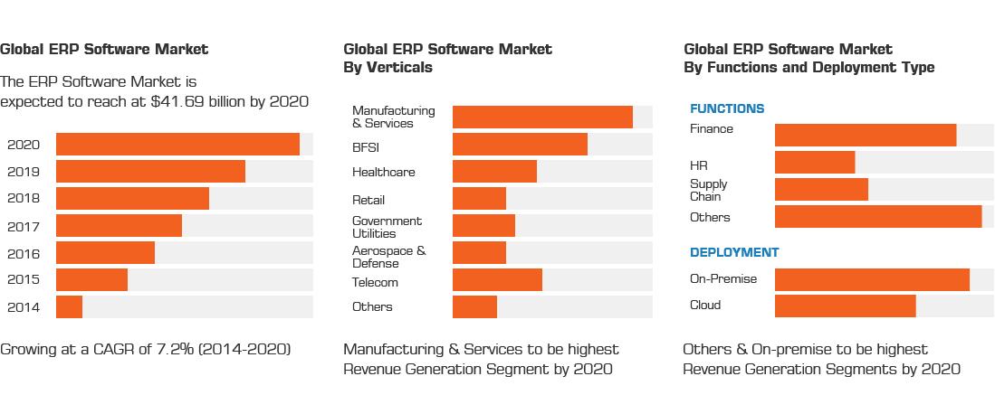 ERP Hosting India